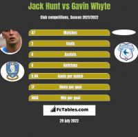 Jack Hunt vs Gavin Whyte h2h player stats