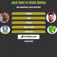 Jack Hunt vs Grant Hanley h2h player stats