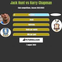 Jack Hunt vs Harry Chapman h2h player stats