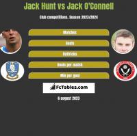 Jack Hunt vs Jack O'Connell h2h player stats