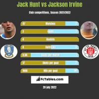 Jack Hunt vs Jackson Irvine h2h player stats