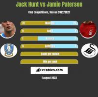 Jack Hunt vs Jamie Paterson h2h player stats