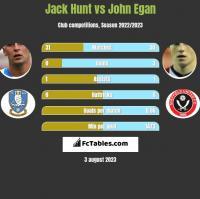 Jack Hunt vs John Egan h2h player stats