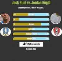 Jack Hunt vs Jordan Hugill h2h player stats