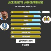 Jack Hunt vs Joseph Williams h2h player stats