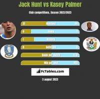 Jack Hunt vs Kasey Palmer h2h player stats