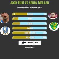 Jack Hunt vs Kenny McLean h2h player stats