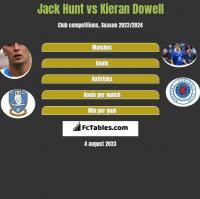 Jack Hunt vs Kieran Dowell h2h player stats