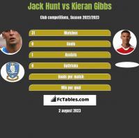 Jack Hunt vs Kieran Gibbs h2h player stats