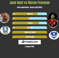 Jack Hunt vs Kieron Freeman h2h player stats