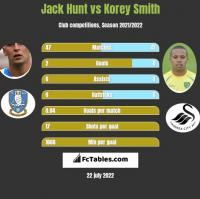 Jack Hunt vs Korey Smith h2h player stats