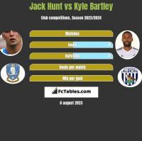Jack Hunt vs Kyle Bartley h2h player stats