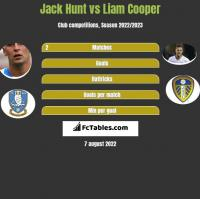 Jack Hunt vs Liam Cooper h2h player stats