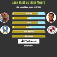 Jack Hunt vs Liam Moore h2h player stats