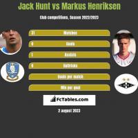 Jack Hunt vs Markus Henriksen h2h player stats