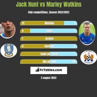 Jack Hunt vs Marley Watkins h2h player stats