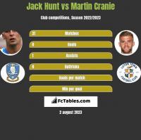 Jack Hunt vs Martin Cranie h2h player stats