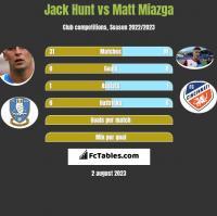 Jack Hunt vs Matt Miazga h2h player stats