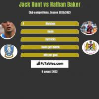 Jack Hunt vs Nathan Baker h2h player stats