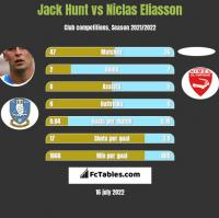 Jack Hunt vs Niclas Eliasson h2h player stats