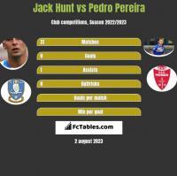 Jack Hunt vs Pedro Pereira h2h player stats