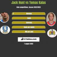 Jack Hunt vs Tomas Kalas h2h player stats