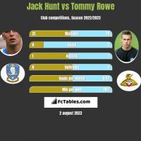 Jack Hunt vs Tommy Rowe h2h player stats