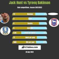 Jack Hunt vs Tyreeq Bakinson h2h player stats