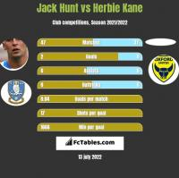 Jack Hunt vs Herbie Kane h2h player stats