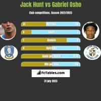Jack Hunt vs Gabriel Osho h2h player stats