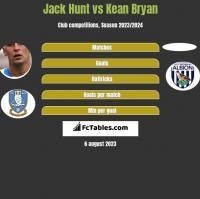Jack Hunt vs Kean Bryan h2h player stats