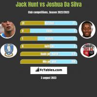 Jack Hunt vs Joshua Da Silva h2h player stats