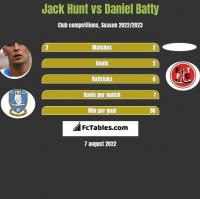 Jack Hunt vs Daniel Batty h2h player stats