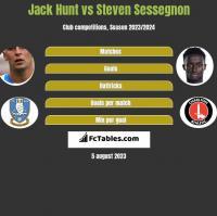 Jack Hunt vs Steven Sessegnon h2h player stats