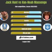 Jack Hunt vs Han-Noah Massengo h2h player stats