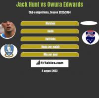 Jack Hunt vs Owura Edwards h2h player stats