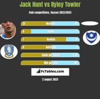 Jack Hunt vs Ryley Towler h2h player stats