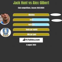 Jack Hunt vs Alex Gilbert h2h player stats