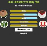 Jack Jewsbury vs Andy Polo h2h player stats