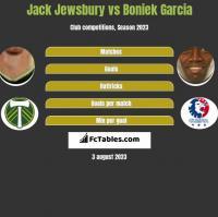 Jack Jewsbury vs Boniek Garcia h2h player stats