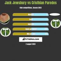 Jack Jewsbury vs Cristhian Paredes h2h player stats