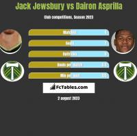 Jack Jewsbury vs Dairon Asprilla h2h player stats