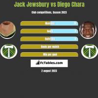 Jack Jewsbury vs Diego Chara h2h player stats