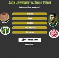 Jack Jewsbury vs Diego Valeri h2h player stats