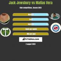 Jack Jewsbury vs Matias Vera h2h player stats