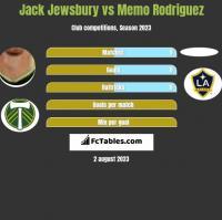 Jack Jewsbury vs Memo Rodriguez h2h player stats