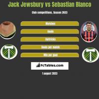 Jack Jewsbury vs Sebastian Blanco h2h player stats