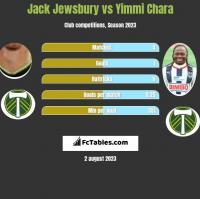 Jack Jewsbury vs Yimmi Chara h2h player stats