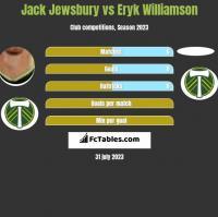 Jack Jewsbury vs Eryk Williamson h2h player stats