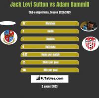 Jack Levi Sutton vs Adam Hammill h2h player stats